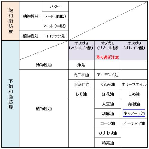 食用油の分類表(管理人作成)