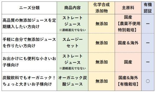 4つのニーズ分類(解説画像)