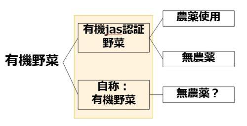 巷に2種類ある有機野菜の違い(模式図)
