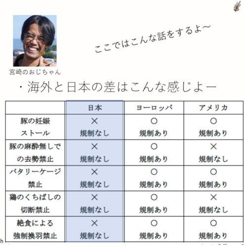 アニマルウェルフェアに関する日本と海外の法規制の比較(説明画像)