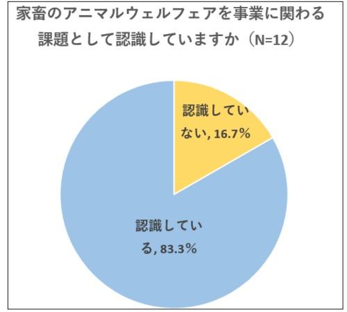 調査結果2(企業の認知度)