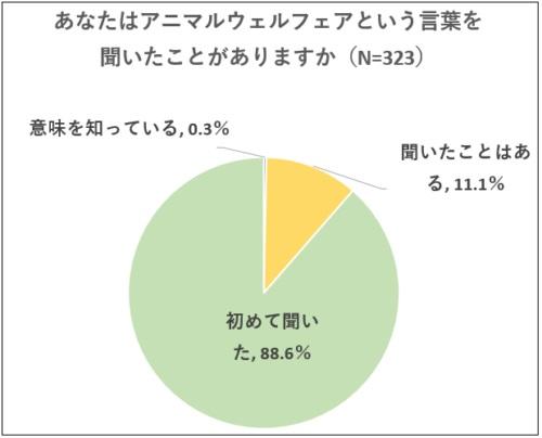 調査結果1(消費者の認知度)