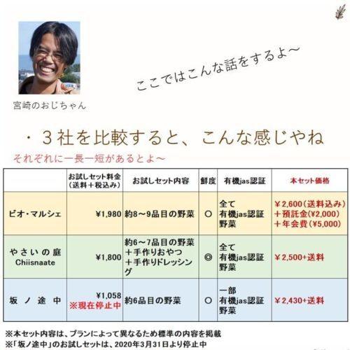有機野菜の宅配3社を比較した【一人暮らしのあなたはどう判断?】(説明画像)