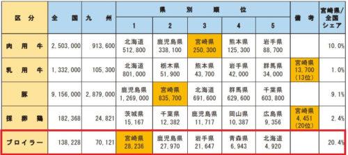 畜産飼育頭数の県別順位