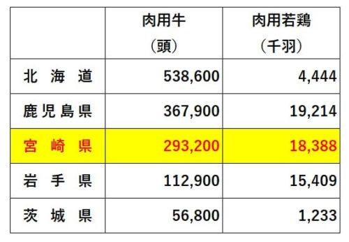 畜産産出額全国上位5県の家畜飼育密度(H22)