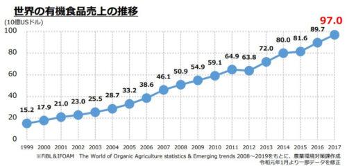世界のオーガニック食品売上の推移(表)