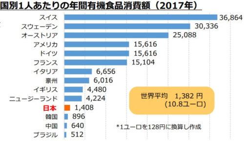 国別1人あたりの年間有機食品消費額(表)